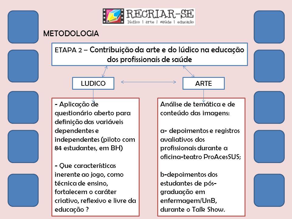 METODOLOGIA ETAPA 2 – Contribuição da arte e do lúdico na educação dos profissionais de saúde LUDICO - Aplicação de questionário aberto para definição