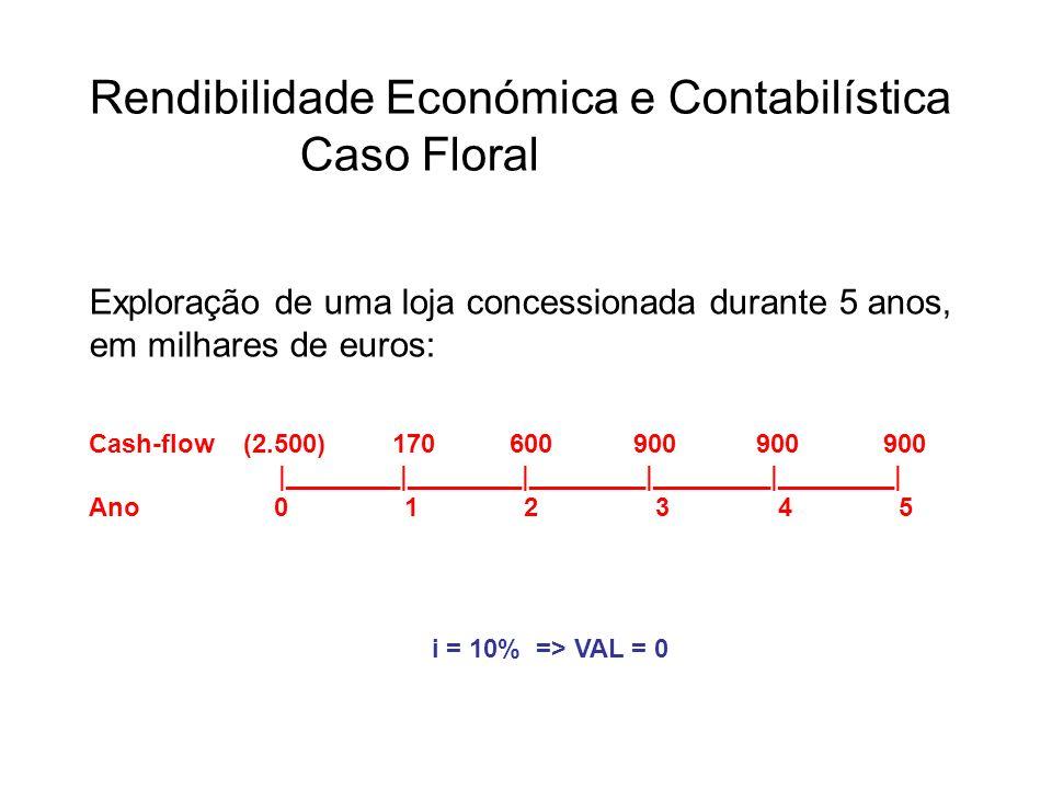 Rendibilidade Económica e Contabilística Caso Floral Exploração de uma loja concessionada durante 5 anos, em milhares de euros: Cash-flow (2.500) 170 600 900 900 900 |________|________|________|________|________| Ano 01 2 3 4 5 i = 10% => VAL = 0
