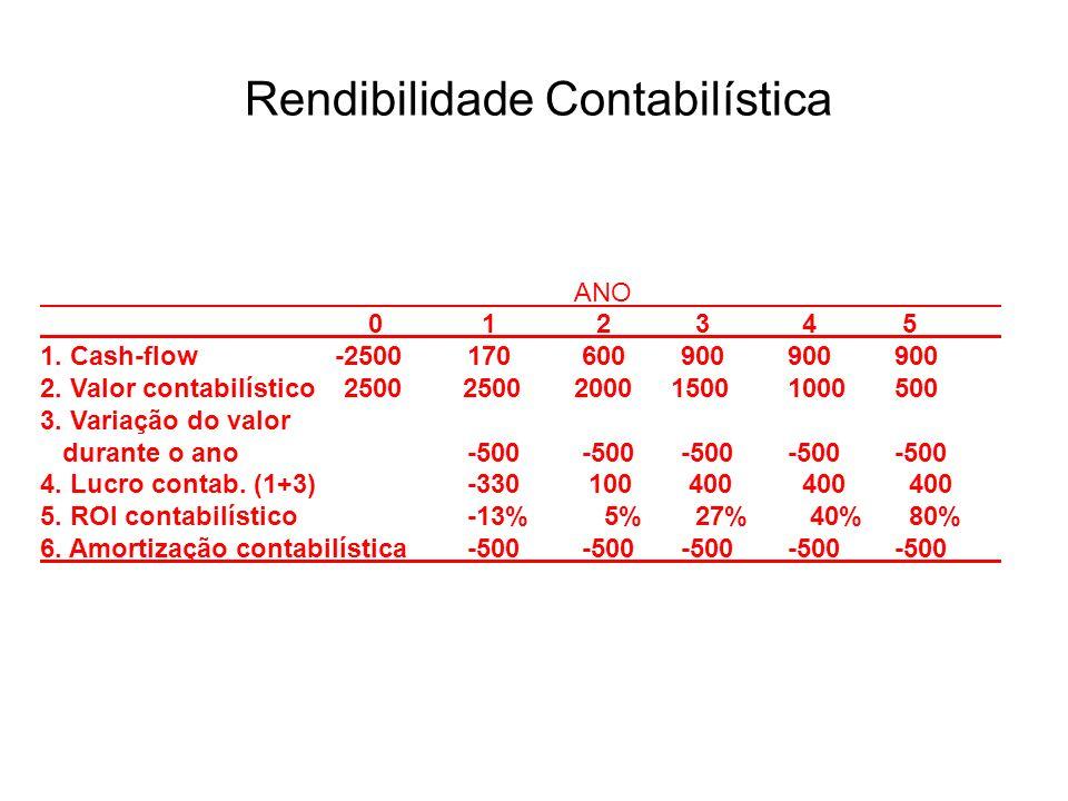 Rendibilidade Contabilística ANO 0 1 2 3 4 5 1. Cash-flow -2500170 600900900900 2. Valor contabilístico 2500 25002000 15001000500 3. Variação do valor