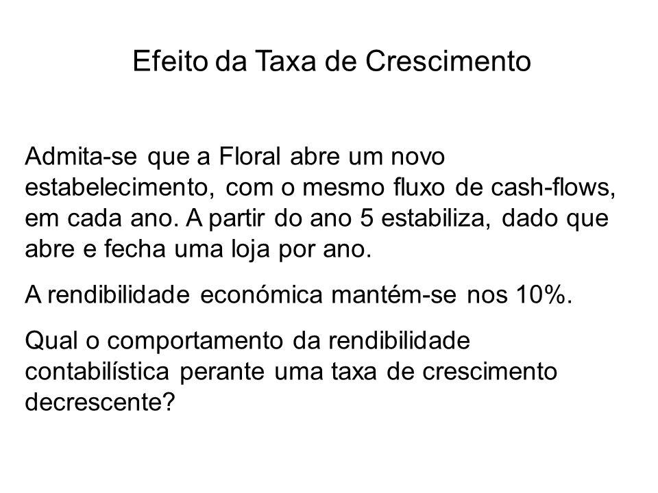 Efeito da Taxa de Crescimento Admita-se que a Floral abre um novo estabelecimento, com o mesmo fluxo de cash-flows, em cada ano.