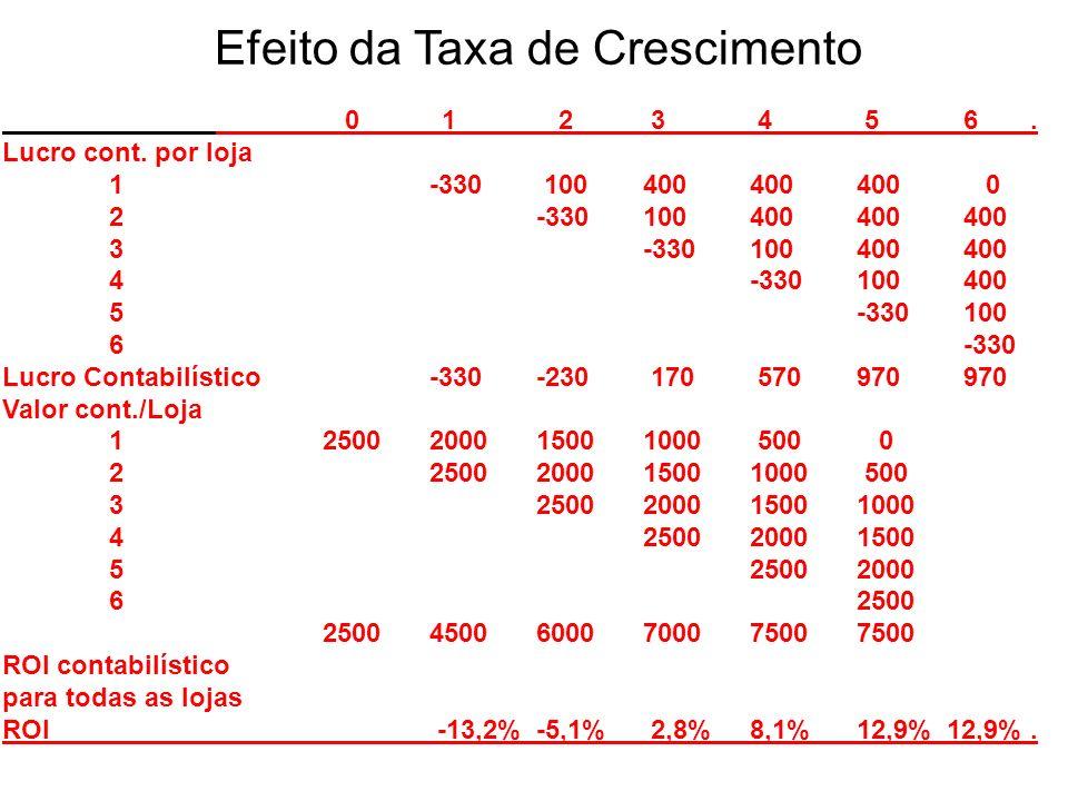 Efeito da Taxa de Crescimento 0 1 2 3 4 56. Lucro cont. por loja 1 -330 100400400400 0 2 -330100400400400 3 -330100400400 4-330100400 5 -330100 6-330