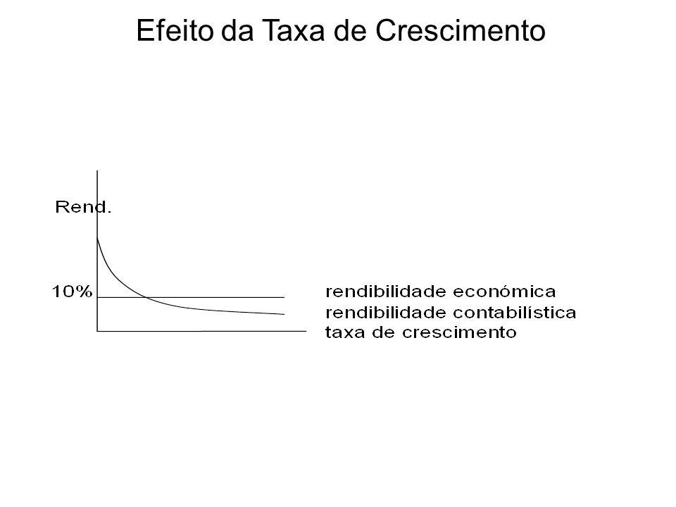 Efeito da Taxa de Crescimento
