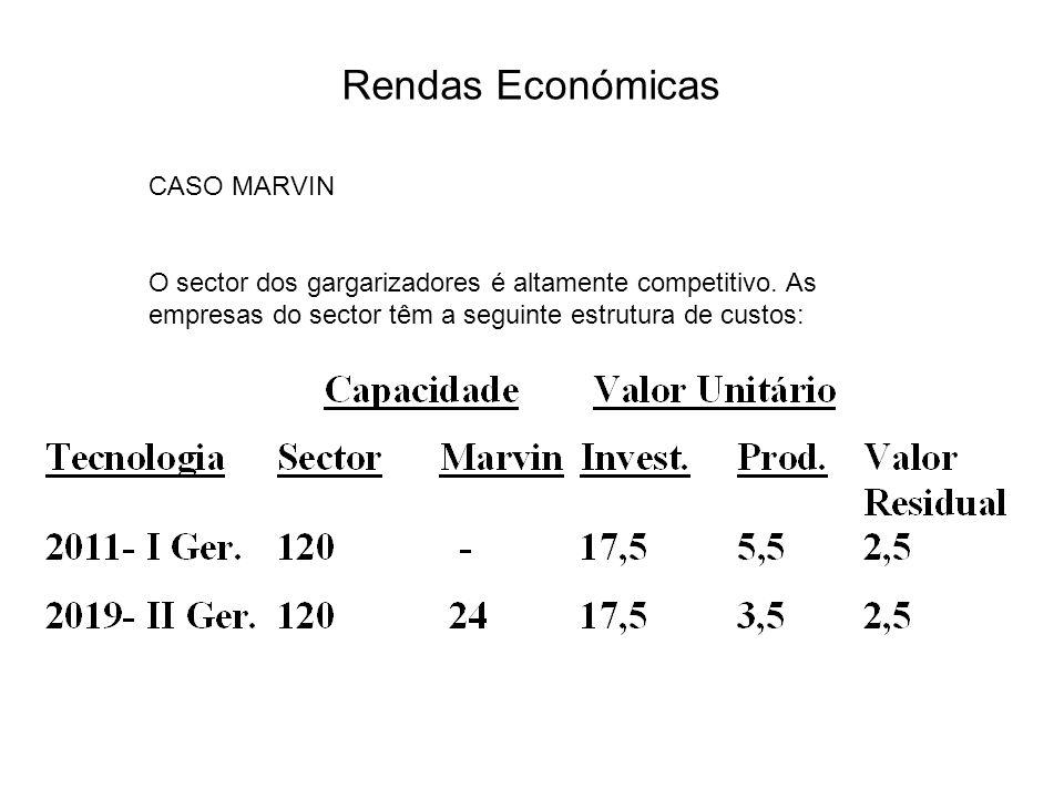 Rendas Económicas CASO MARVIN O sector dos gargarizadores é altamente competitivo. As empresas do sector têm a seguinte estrutura de custos: