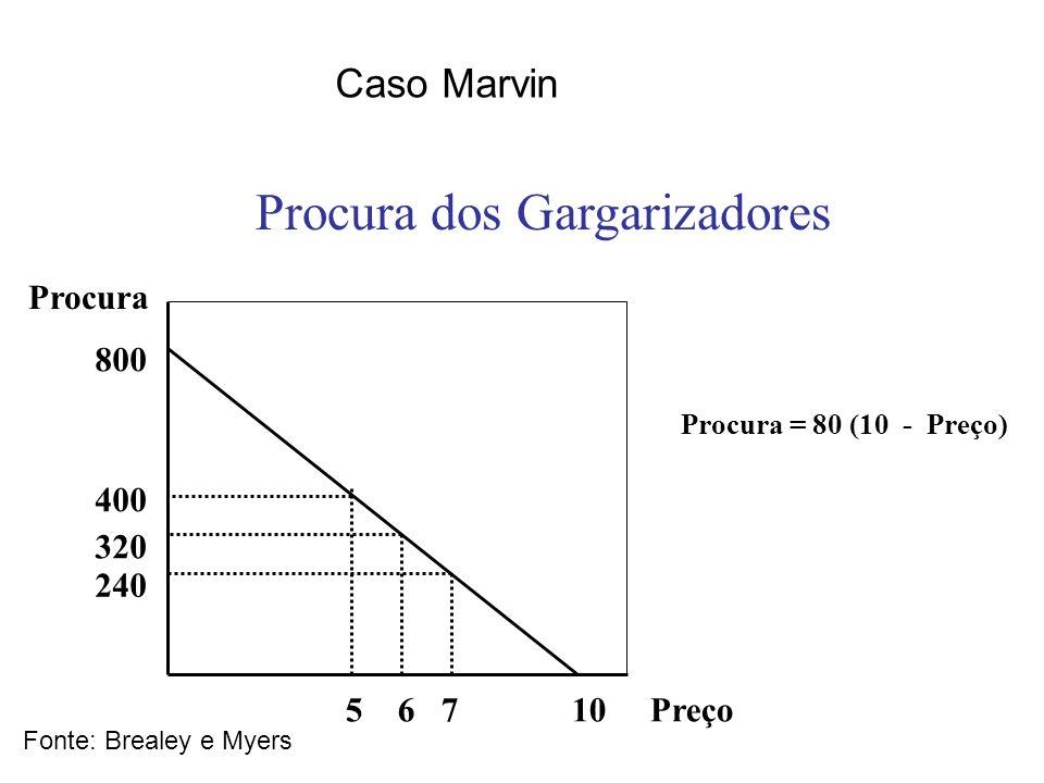 Caso Marvin Fonte: Brealey e Myers 5 6 7 10 Preço 800 400 320 240 Procura Procura = 80 (10 - Preço) Procura dos Gargarizadores