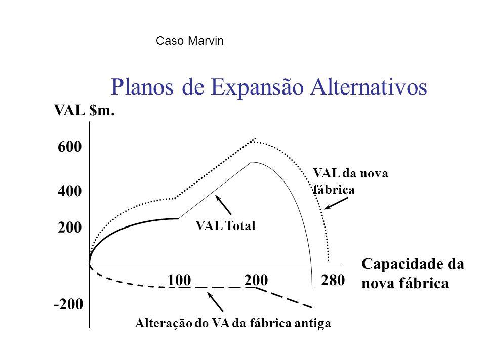 Caso Marvin 100 200 280 VAL da nova fábrica Alteração do VA da fábrica antiga VAL Total 400 600 200 -200 VAL $m.