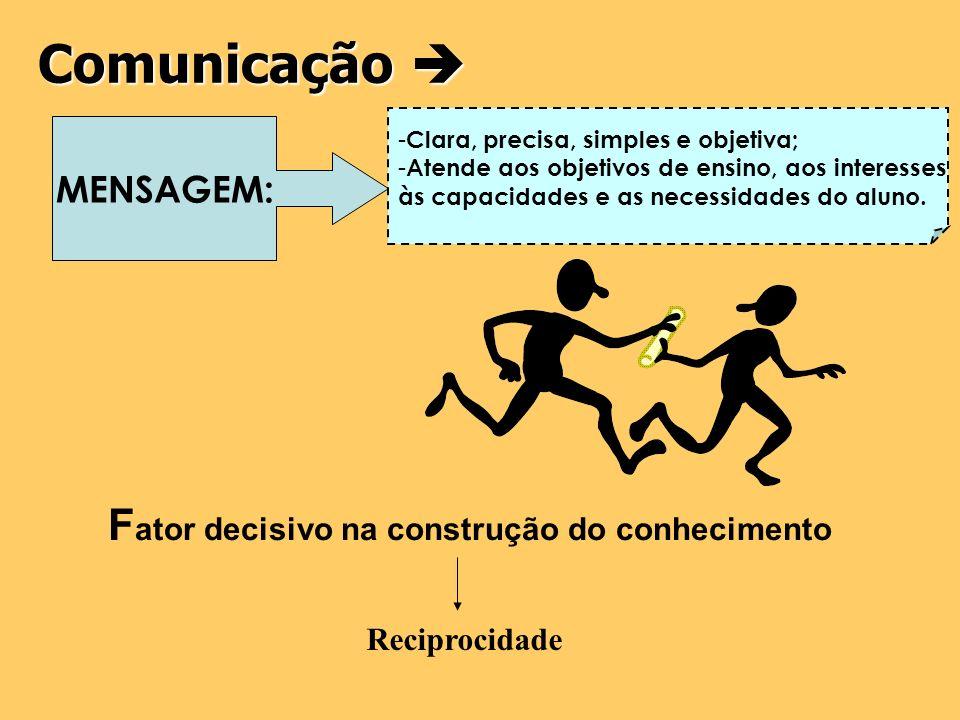 Comunicação e o Educador... A prática pedagógica possui um caráter essencialmente comunicativo. (SENAC.DN, 1997) Comunicação pedagógica Depende de ati