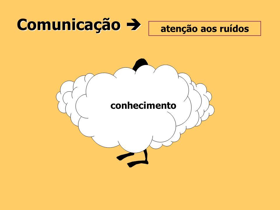 F ator decisivo na construção do conhecimento Comunicação Comunicação MENSAGEM: - Clara, precisa, simples e objetiva; - Atende aos objetivos de ensino