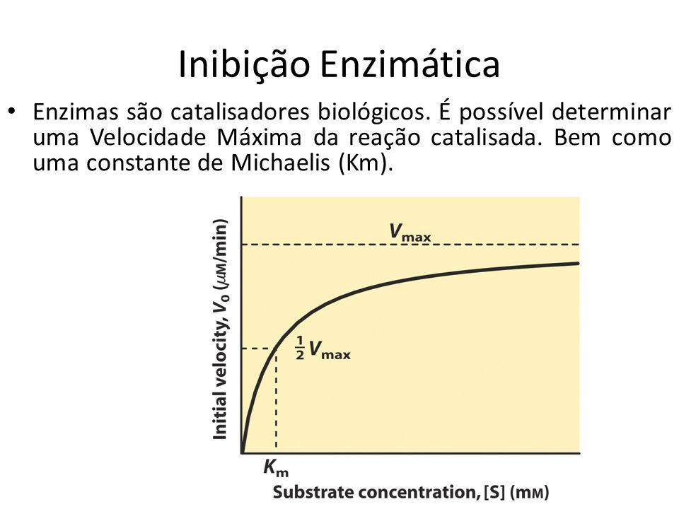 Inibição Enzimática Enzimas são catalisadores biológicos. É possível determinar uma Velocidade Máxima da reação catalisada. Bem como uma constante de