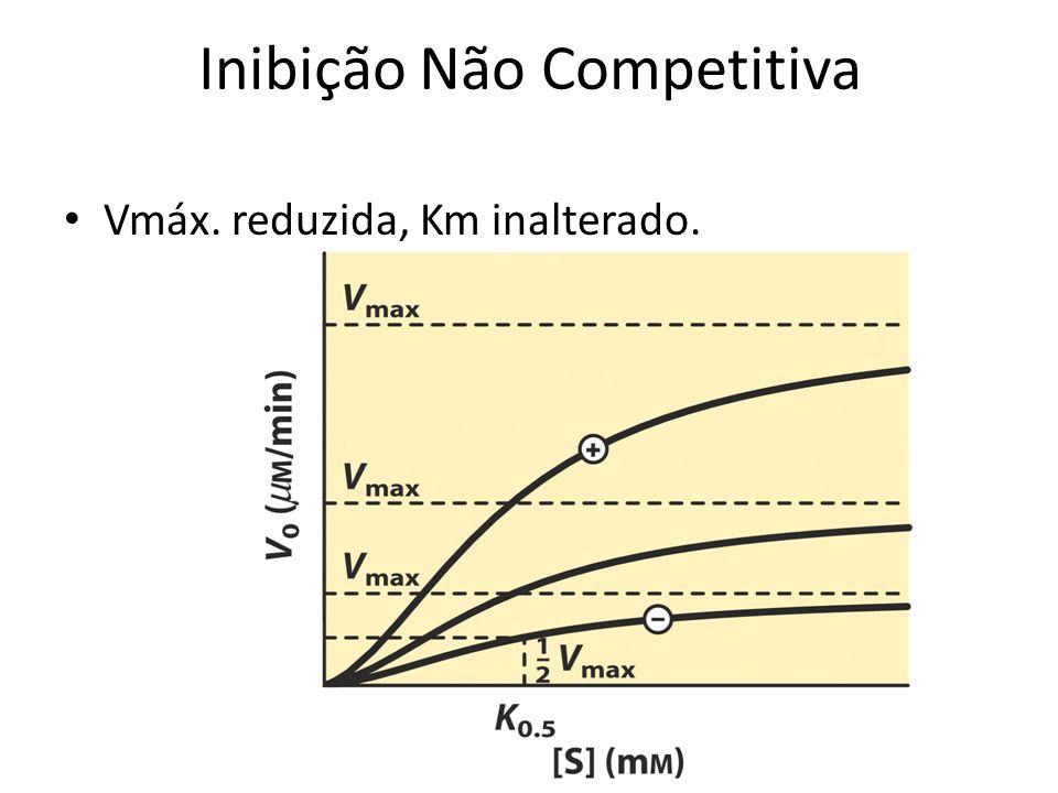 Inibição Não Competitiva Vmáx. reduzida, Km inalterado.