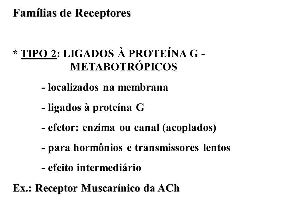 Famílias de Receptores * TIPO 2: LIGADOS À PROTEÍNA G - METABOTRÓPICOS - localizados na membrana - ligados à proteína G - efetor: enzima ou canal (aco
