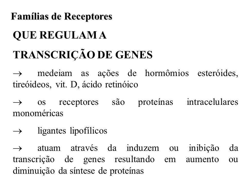Famílias de Receptores QUE REGULAM A TRANSCRIÇÃO DE GENES medeiam as ações de hormômios esteróides, tireóideos, vit. D, ácido retinóico os receptores