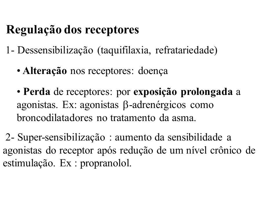 Regulação dos receptores 1- Dessensibilização (taquifilaxia, refratariedade) Alteração nos receptores: doença Perda de receptores: por exposição prolo