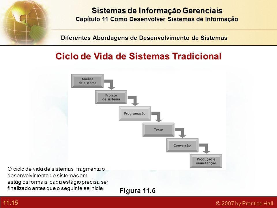 11.15 © 2007 by Prentice Hall Sistemas de Informação Gerenciais Capítulo 11 Como Desenvolver Sistemas de Informação Figura 11.5 Ciclo de Vida de Siste