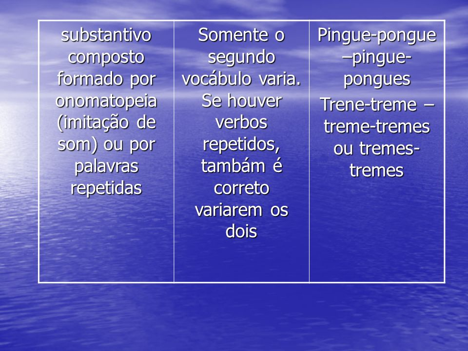 substantivo composto formado por onomatopeia (imitação de som) ou por palavras repetidas Somente o segundo vocábulo varia. Se houver verbos repetidos,