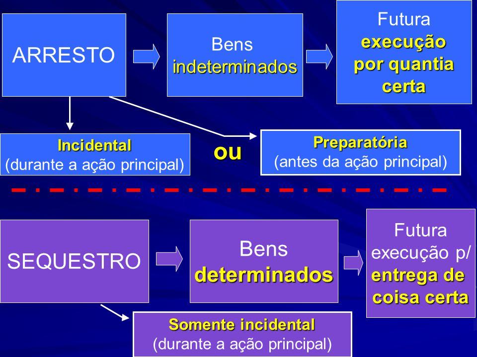 ARRESTO Bensindeterminados Futuraexecução por quantia certa Preparatória (antes da ação principal) Incidental (durante a ação principal) ou SEQUESTRO