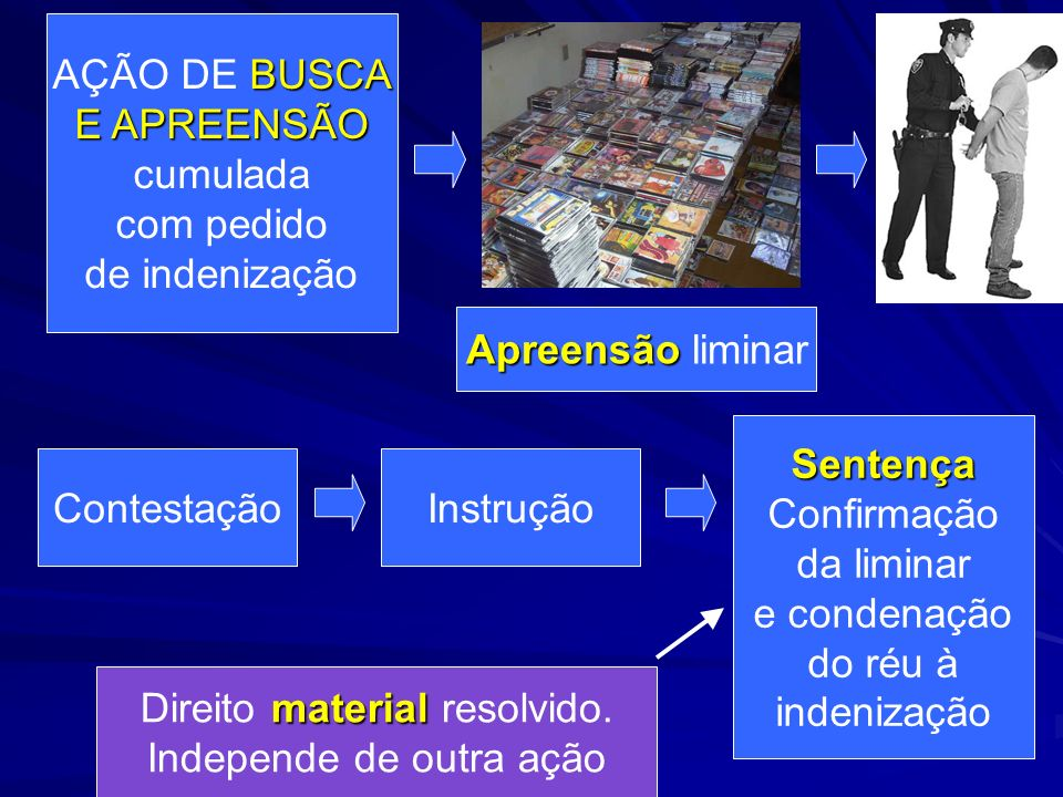 BUSCA AÇÃO DE BUSCA E APREENSÃO cumulada com pedido de indenização Apreensão Apreensão liminar ContestaçãoInstrução Sentença Confirmação da liminar e