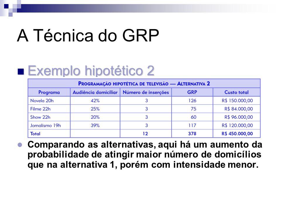 A Técnica do GRP Exemplo hipotético 2 Exemplo hipotético 2 Comparando as alternativas, aqui há um aumento da probabilidade de atingir maior número de