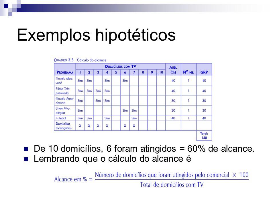 Exemplos hipotéticos De 10 domicílios, 6 foram atingidos = 60% de alcance. Lembrando que o cálculo do alcance é