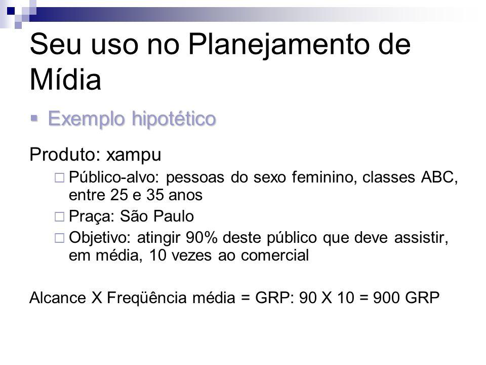 Seu uso no Planejamento de Mídia Exemplo hipotético Exemplo hipotético Produto: xampu Público-alvo: pessoas do sexo feminino, classes ABC, entre 25 e
