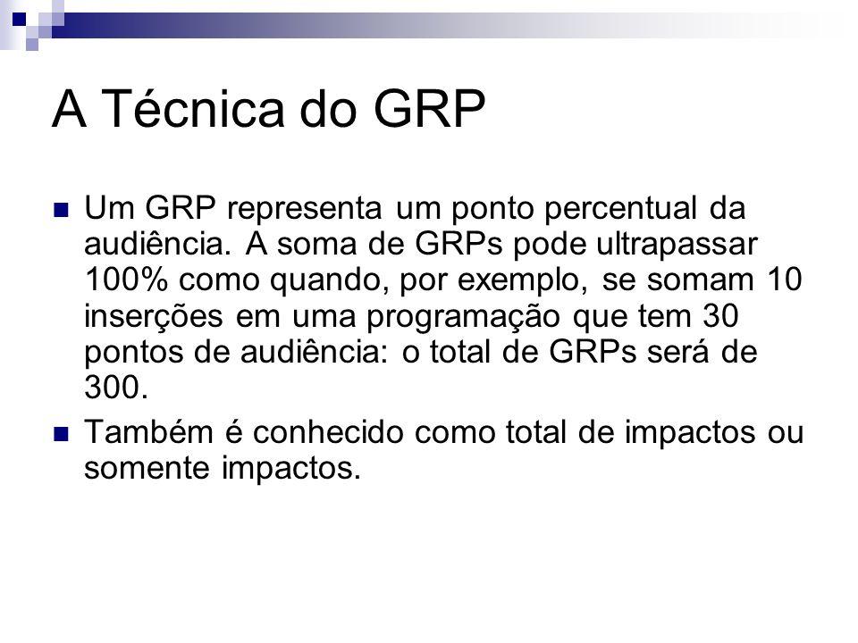A Técnica do GRP Um GRP representa um ponto percentual da audiência. A soma de GRPs pode ultrapassar 100% como quando, por exemplo, se somam 10 inserç
