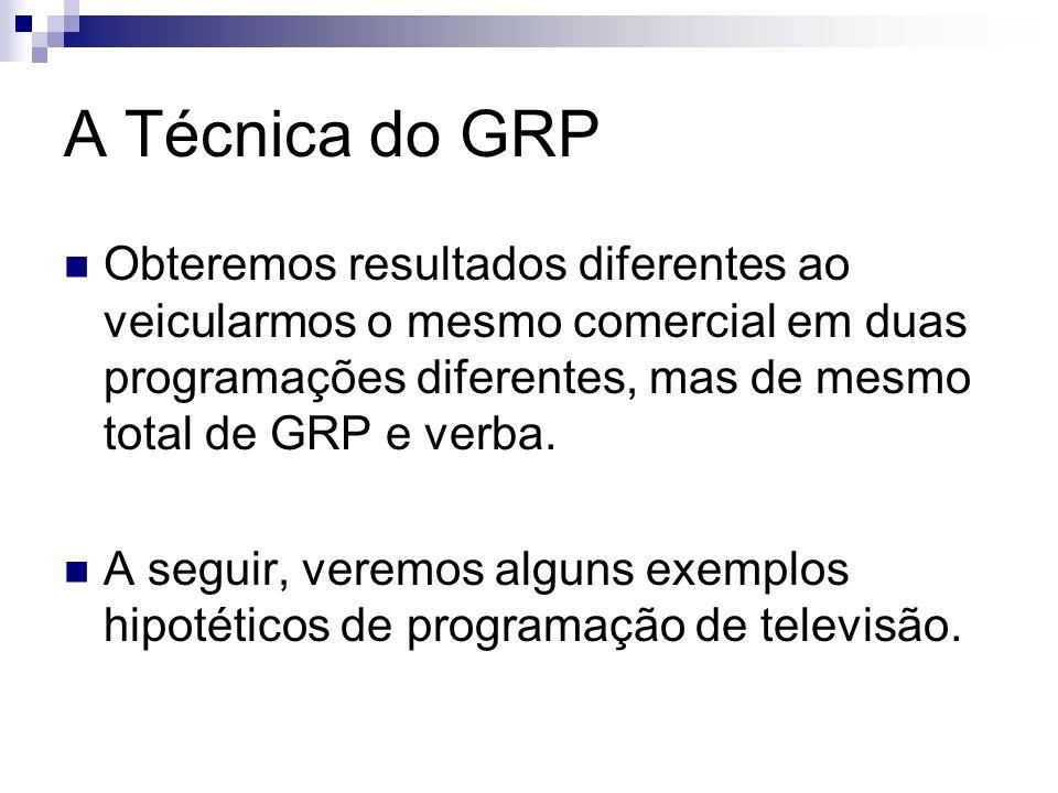 A Técnica do GRP Obteremos resultados diferentes ao veicularmos o mesmo comercial em duas programações diferentes, mas de mesmo total de GRP e verba.