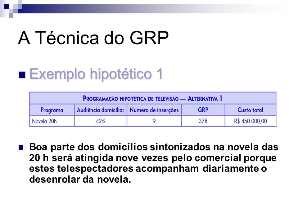 A Técnica do GRP Exemplo hipotético 2 Exemplo hipotético 2 Comparando as alternativas, aqui há um aumento da probabilidade de atingir maior número de domicílios que na alternativa 1, porém com intensidade menor.