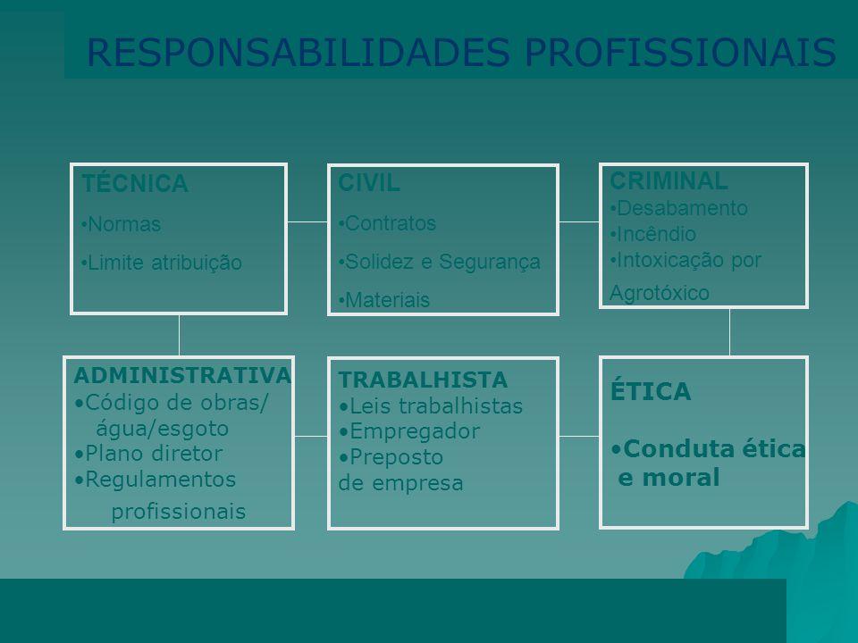 A.R.T. - ANOTAÇÃO DE RESPONSABILIDADE TÉCNICA Súmula do contrato, de preenchimento obrigatório, registrada no CREA LEI 6.496/77