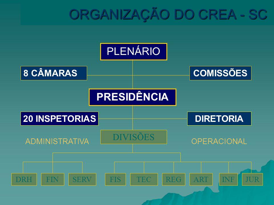 CREA -SC Conselho Regional de Engenharia, Arquitetura e Agronomia de Santa Catarina Fundado em 17/03/1957 22.000 profissionais registrados