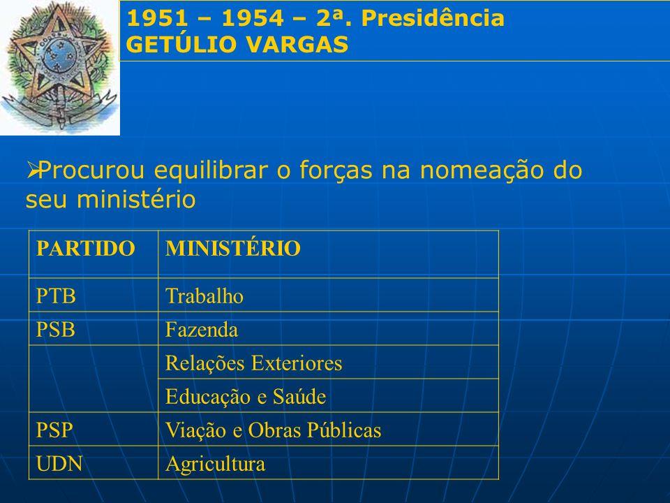 1951 – 1954 – 2ª. Presidência GETÚLIO VARGAS Procurou equilibrar o forças na nomeação do seu ministério PARTIDOMINISTÉRIO PTBTrabalho PSBFazenda Relaç