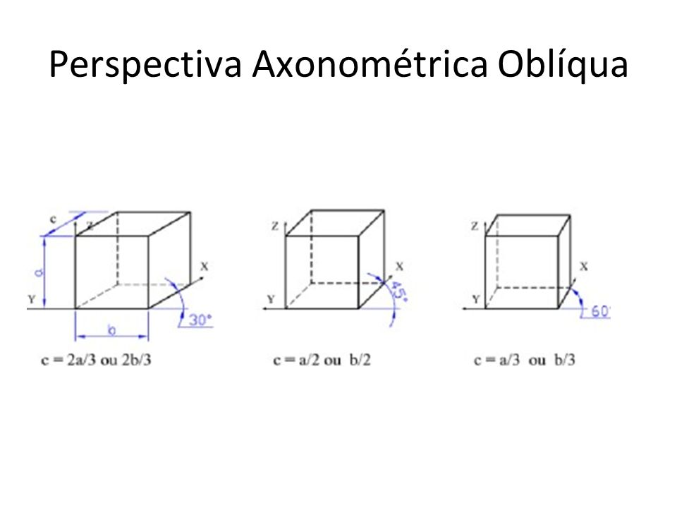 Perspectiva Axonométrica Oblíqua