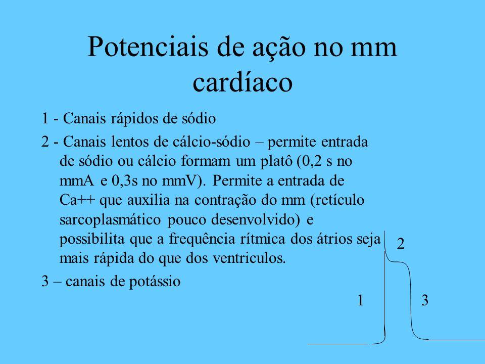 Potenciais de ação no mm cardíaco 1 - Canais rápidos de sódio 2 - Canais lentos de cálcio-sódio – permite entrada de sódio ou cálcio formam um platô (