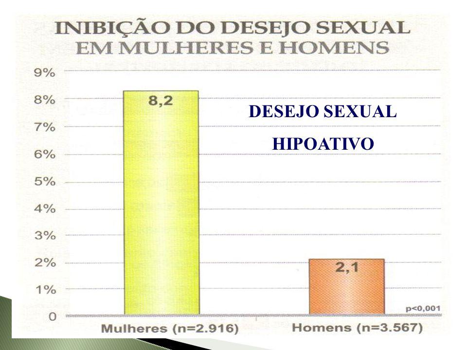 Abdo, 2004 DESEJO SEXUAL HIPOATIVO
