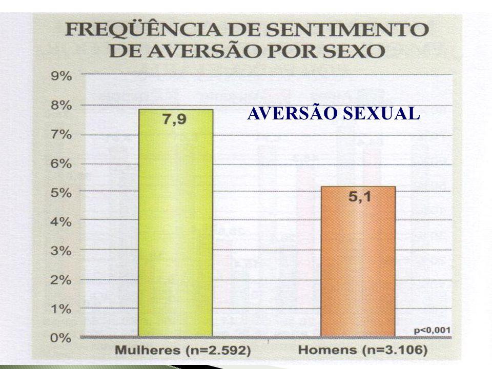 Abdo, 2004 AVERSÃO SEXUAL