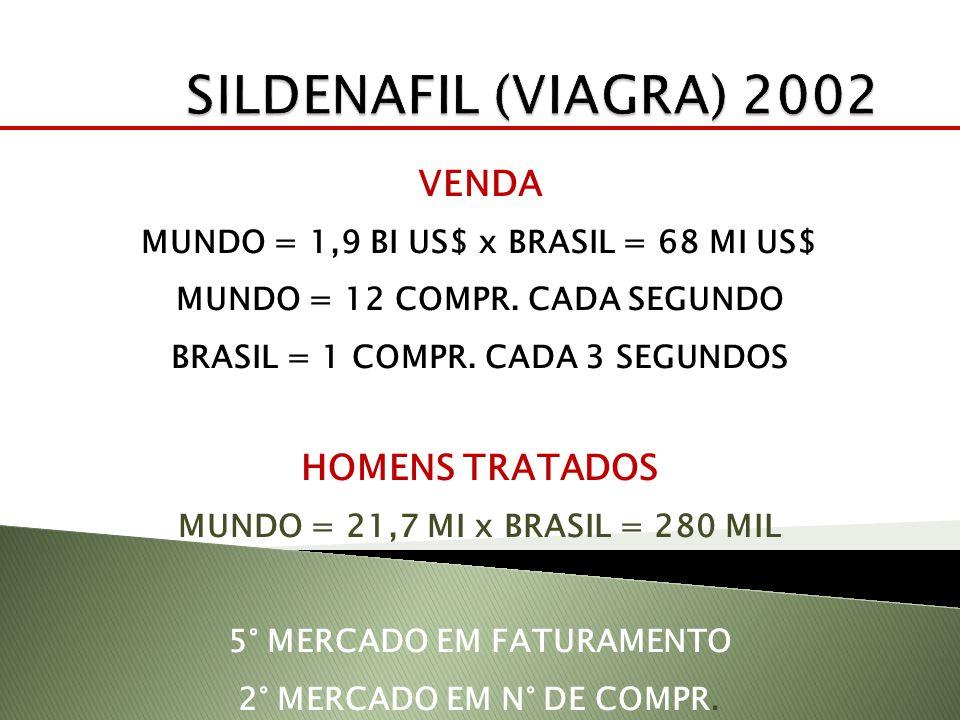 VENDA MUNDO = 1,9 BI US$ x BRASIL = 68 MI US$ MUNDO = 12 COMPR. CADA SEGUNDO BRASIL = 1 COMPR. CADA 3 SEGUNDOS HOMENS TRATADOS MUNDO = 21,7 MI x BRASI