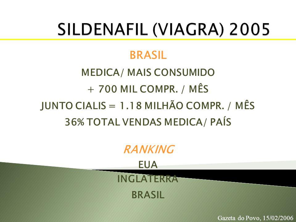 BRASIL MEDICA/ MAIS CONSUMIDO + 700 MIL COMPR. / MÊS JUNTO CIALIS = 1.18 MILHÃO COMPR. / MÊS 36% TOTAL VENDAS MEDICA/ PAÍS RANKING EUA INGLATERRA BRAS