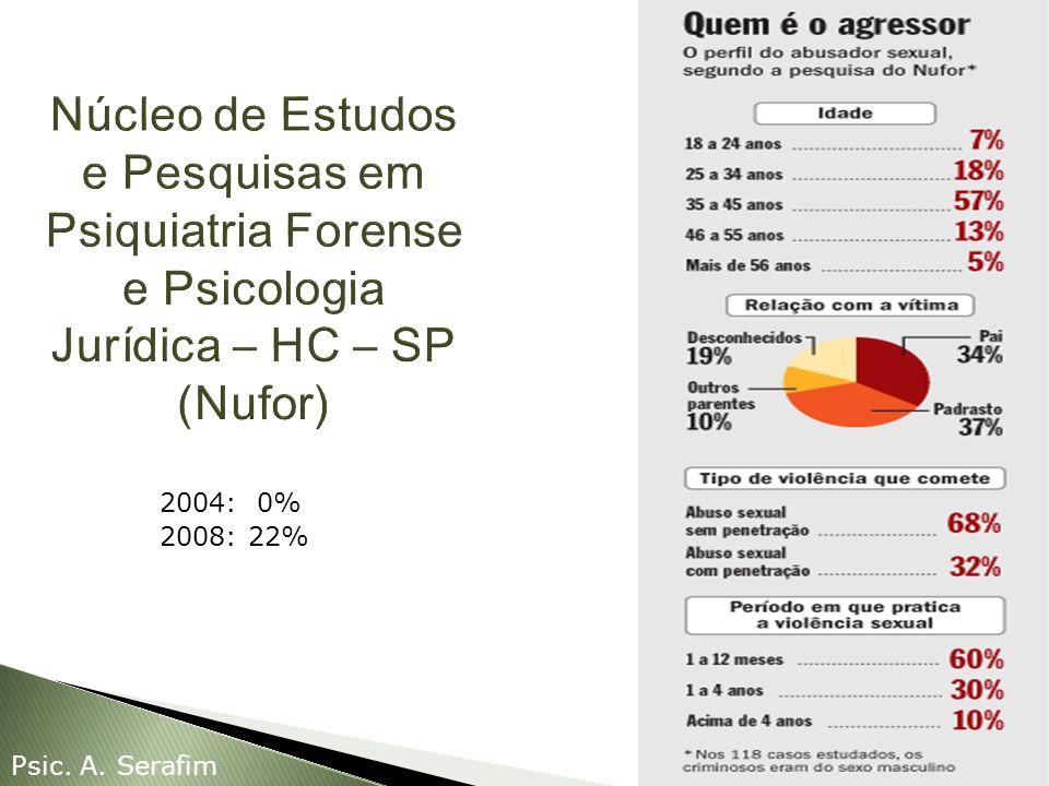 2004: 0% 2008: 22% Psic. A. Serafim