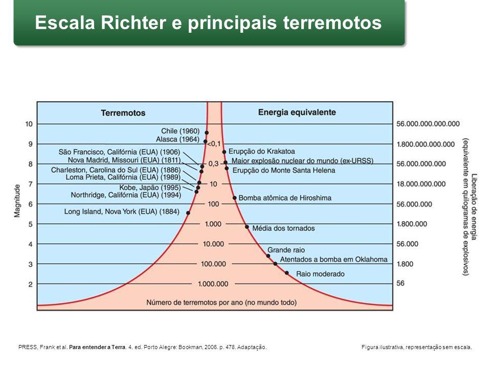 PRESS, Frank et al. Para entender a Terra. 4. ed. Porto Alegre: Bookman, 2006. p. 478. Adaptação.Figura ilustrativa, representação sem escala. Escala