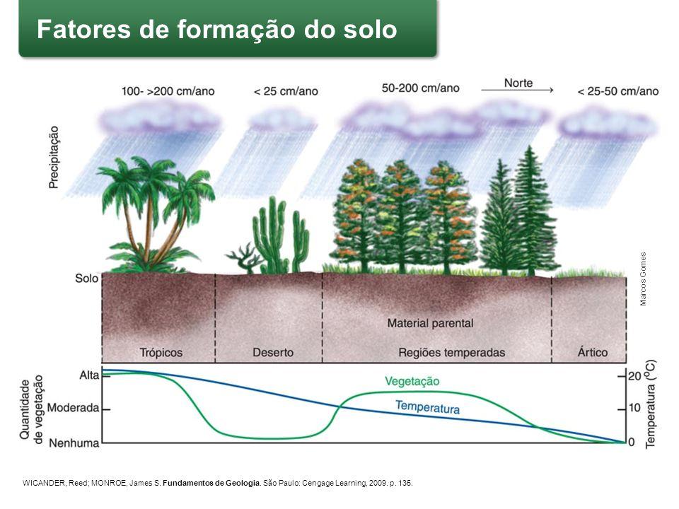 WICANDER, Reed; MONROE, James S. Fundamentos de Geologia. São Paulo: Cengage Learning, 2009. p. 135. Marcos Gomes Fatores de formação do solo