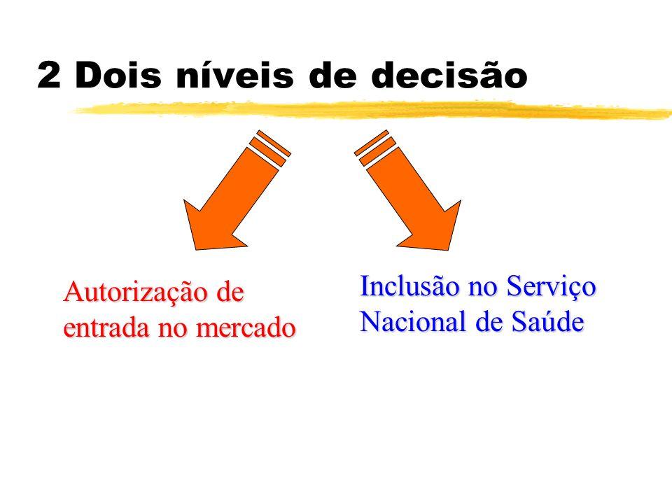 2 Dois níveis de decisão Autorização de entrada no mercado Inclusão no Serviço Nacional de Saúde