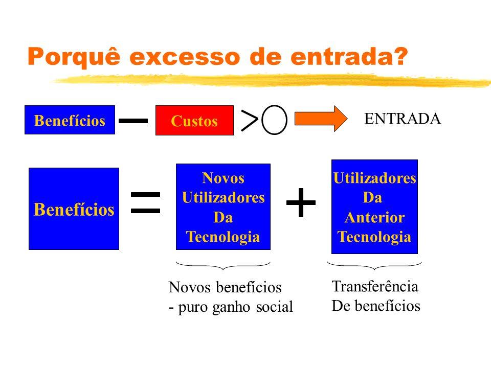 Porquê excesso de entrada? Benefícios Custos ENTRADA Benefícios Novos Utilizadores Da Tecnologia Utilizadores Da Anterior Tecnologia Transferência De
