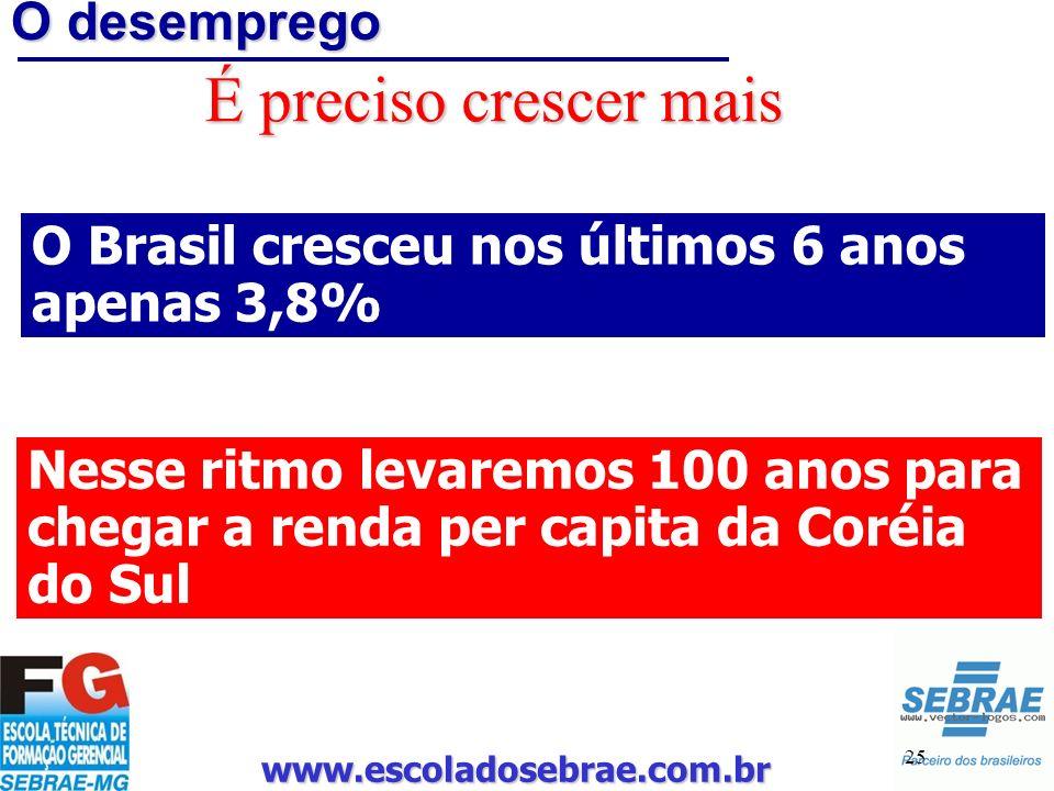 www.escoladosebrae.com.br 25 O desemprego É preciso crescer mais O Brasil cresceu nos últimos 6 anos apenas 3,8% Nesse ritmo levaremos 100 anos para c
