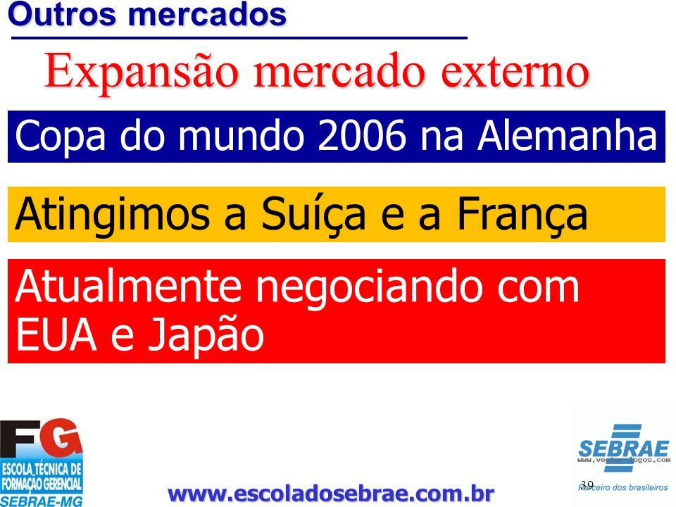www.escoladosebrae.com.br 39 Outros mercados Expansão mercado externo Copa do mundo 2006 na Alemanha Atingimos a Suíça e a França Atualmente negociand