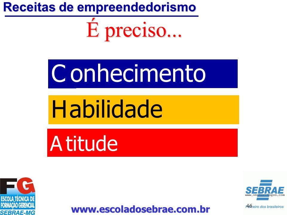 www.escoladosebrae.com.br 46 É preciso... C H A onhecimento abilidade titude Receitas de empreendedorismo