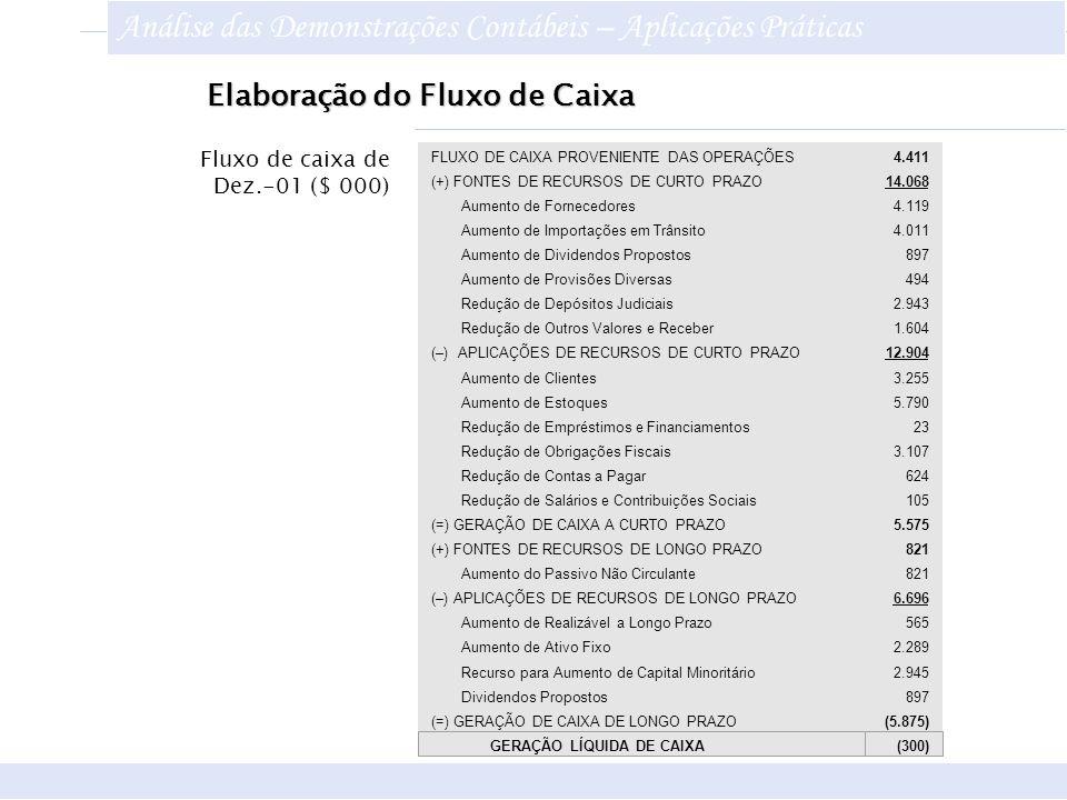 FLUXO DE CAIXA PROVENIENTE DAS OPERAÇÕES 4.411 (+) FONTES DE RECURSOS DE CURTO PRAZO 14.068 Aumento de Fornecedores4.119 Aumento de Importações em Trâ