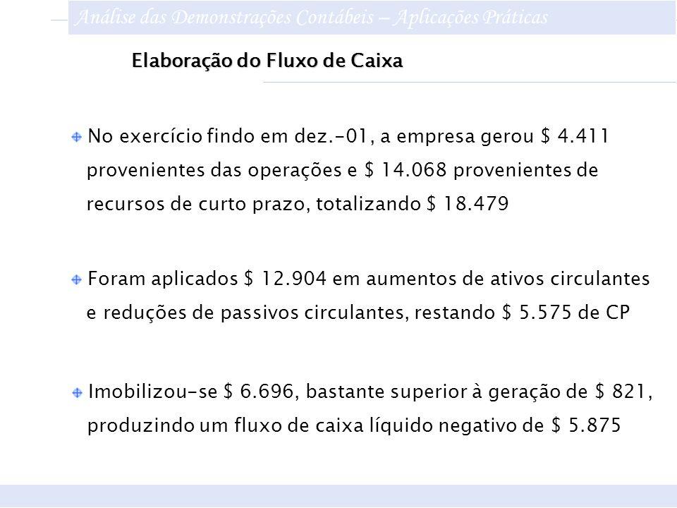Elaboração do Fluxo de Caixa Foram aplicados $ 12.904 em aumentos de ativos circulantes e reduções de passivos circulantes, restando $ 5.575 de CP Imo