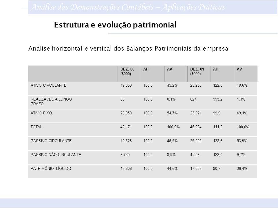 Estrutura e evolução patrimonial ATIVO CIRCULANTE19.058100,045,2%23.256122,049,6% REALIZÁVEL A LONGO PRAZO 63100,00,1%627995,21,3% ATIVO FIXO TOTAL PA
