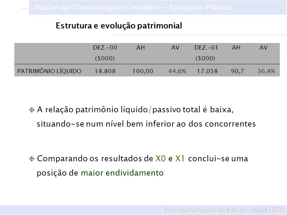 DEZ.-00 AH AV DEZ.-01 AH AV ($000) ($000) PATRIMÔNIO LÍQUIDO 18.808 100,00 44,6% 17.058 90,7 36,4% Comparando os resultados de X0 e X1 conclui-se uma