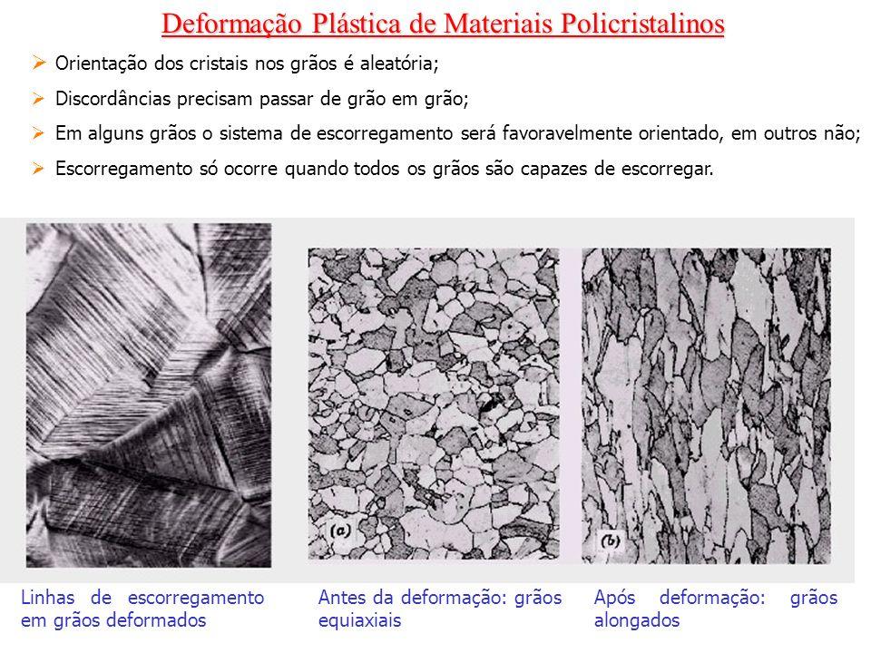 Deformação Plástica de Materiais Policristalinos Linhas de escorregamento em grãos deformados Antes da deformação: grãos equiaxiais Após deformação: g