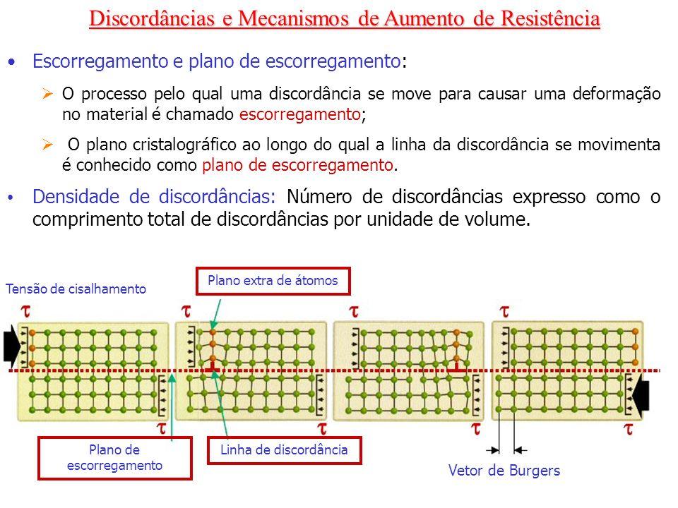 Escorregamento e plano de escorregamento: O processo pelo qual uma discordância se move para causar uma deformação no material é chamado escorregament