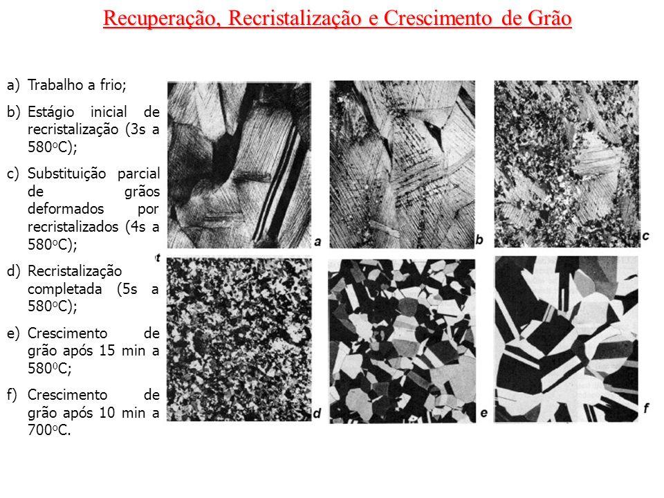 Recuperação, Recristalização e Crescimento de Grão a)Trabalho a frio; b)Estágio inicial de recristalização (3s a 580 o C); c)Substituição parcial de g